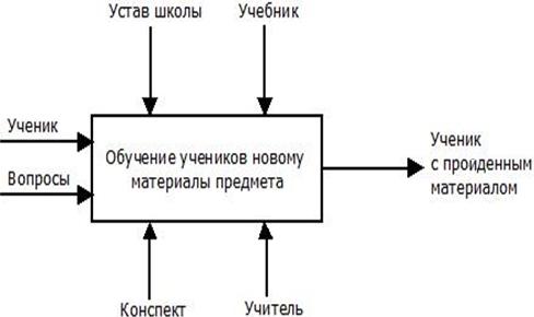 Физическая модель процесса